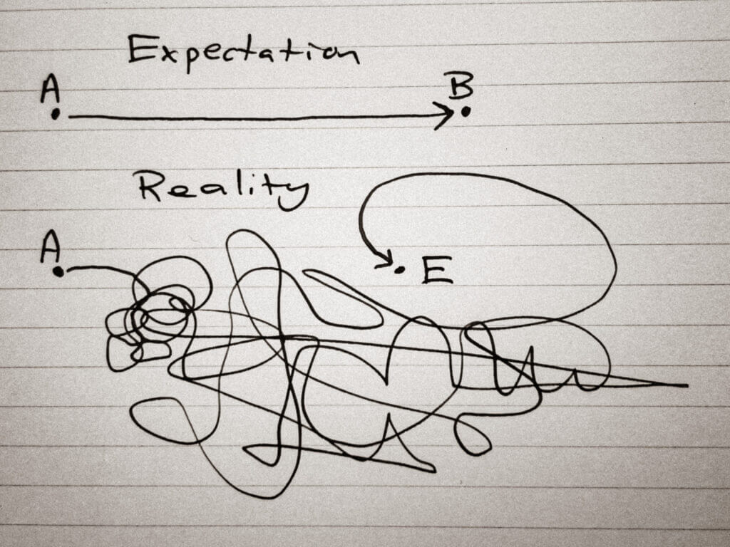 """Expectation versus reality represented with a drawing. Above, points A and B connected with a straight line and labelled """"expectation."""" Below, points A and E connected with a scribbled, convoluted line labelled """"reality"""""""